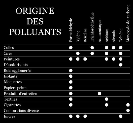 Tableau Polluants